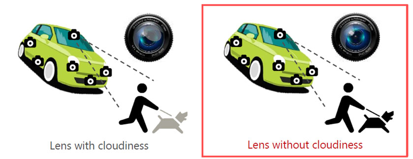 Automotive Camera Design and Chemical Durability