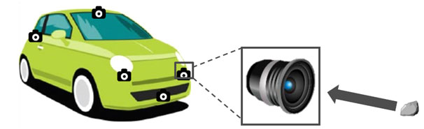 Automotive Camera Lens and Impact Strength