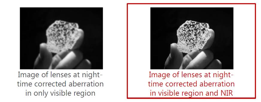 Automotive Cameras in Near-infrared (NIR)